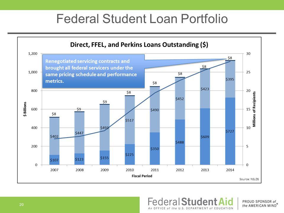 Federal Student Loan Portfolio 20 Source: NSLDS