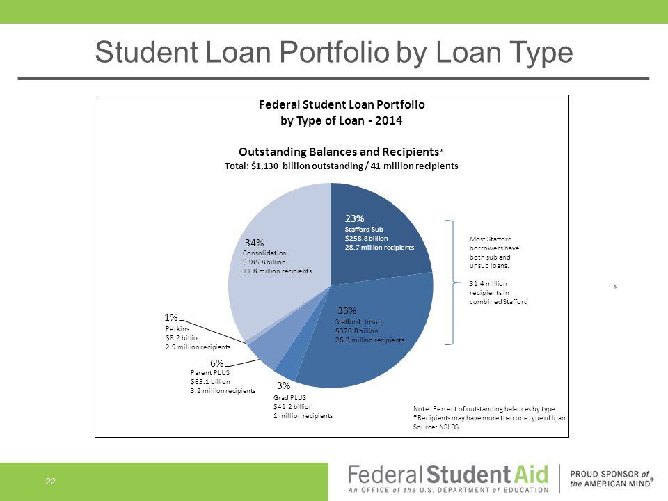 Student Loan Portfolio by Loan Type 22