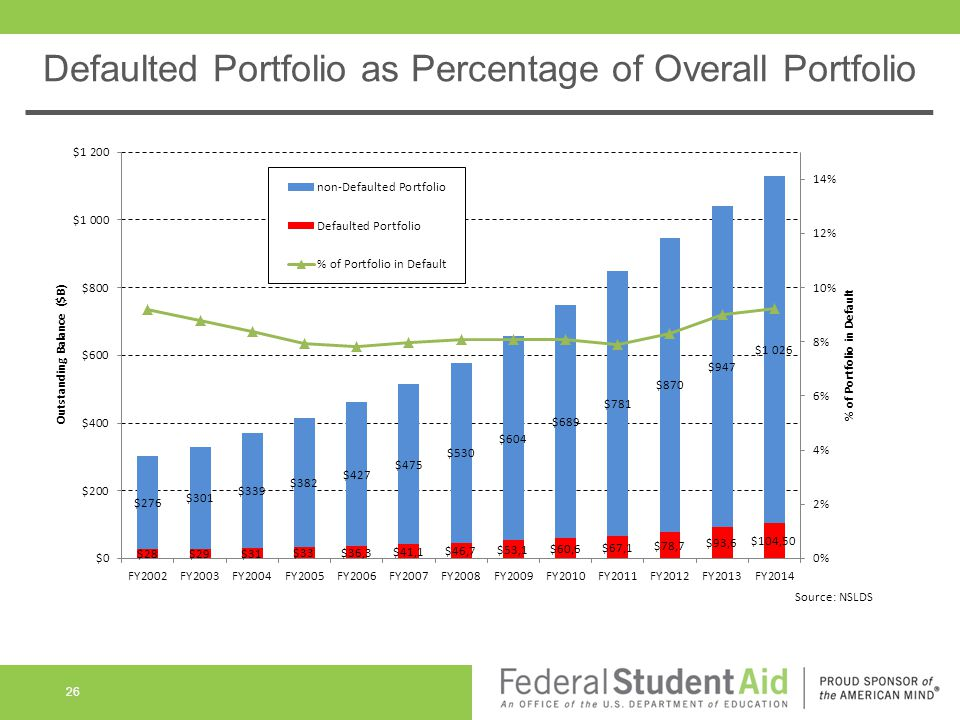 26 Defaulted Portfolio as Percentage of Overall Portfolio 26 Source: NSLDS