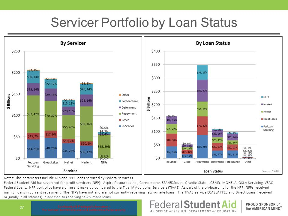 Servicer Portfolio by Loan Status 27 Source: NSLDS Notes: The parameters include DLs and FFEL loans serviced by Federal servicers.