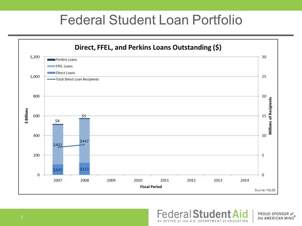 Federal Student Loan Portfolio 3 Source: NSLDS