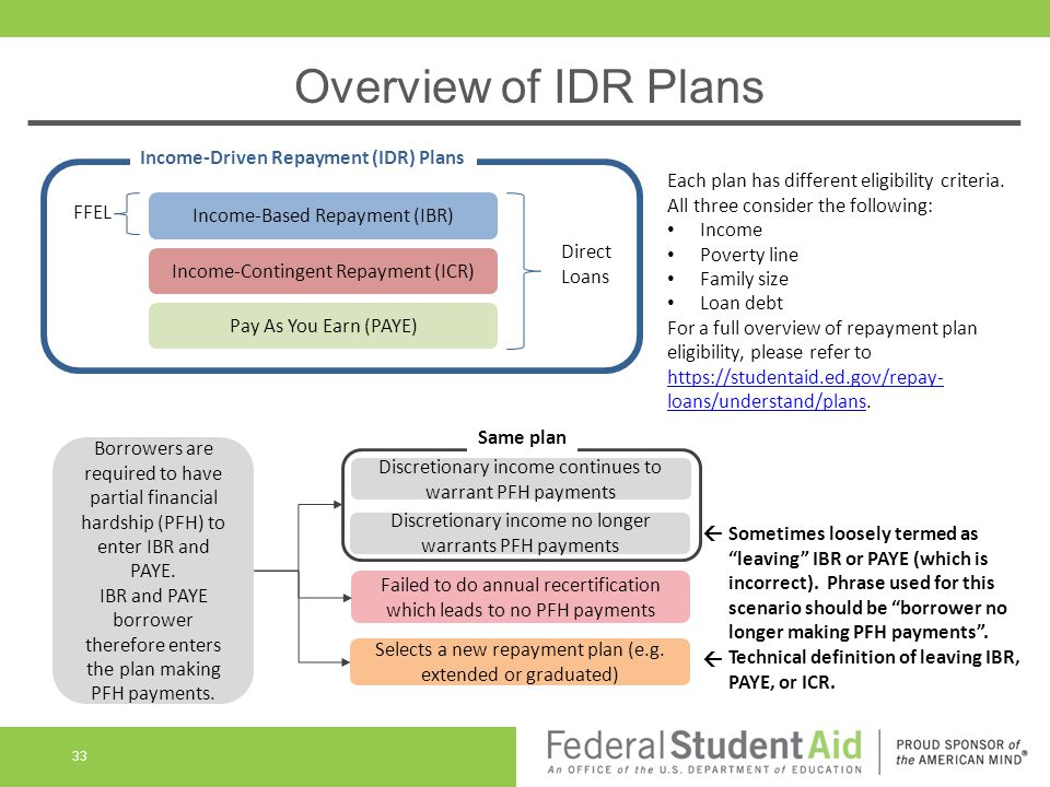 Overview of IDR Plans 33 Income-Contingent Repayment (ICR) Income-Based Repayment (IBR) Pay As You Earn (PAYE) FFEL Direct Loans Income-Driven Repayment (IDR) Plans Each plan has different eligibility criteria.