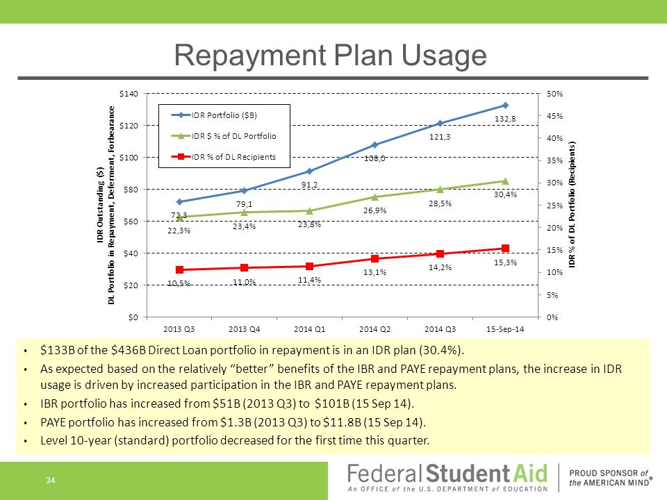Repayment Plan Usage $133B of the $436B Direct Loan portfolio in repayment is in an IDR plan (30.4%).