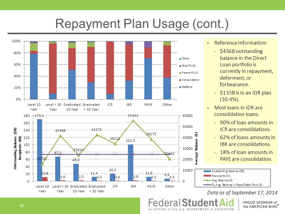 Repayment Plan Usage (cont.) Reference Information: -$436B outstanding balance in the Direct Loan portfolio is currently in repayment, deferment, or forbearance.