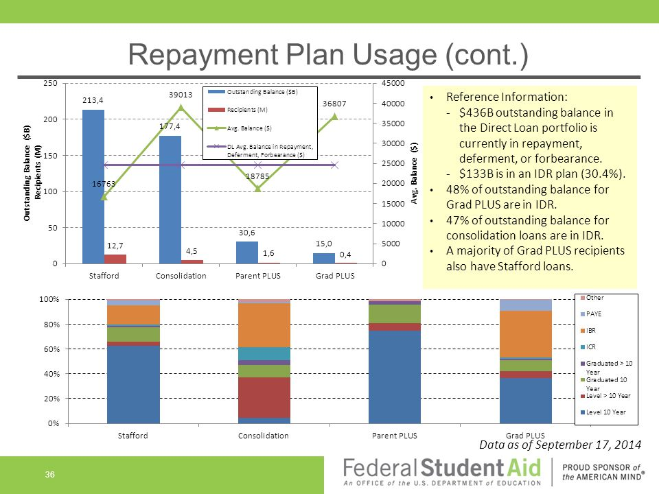 Reference Information: -$436B outstanding balance in the Direct Loan portfolio is currently in repayment, deferment, or forbearance.