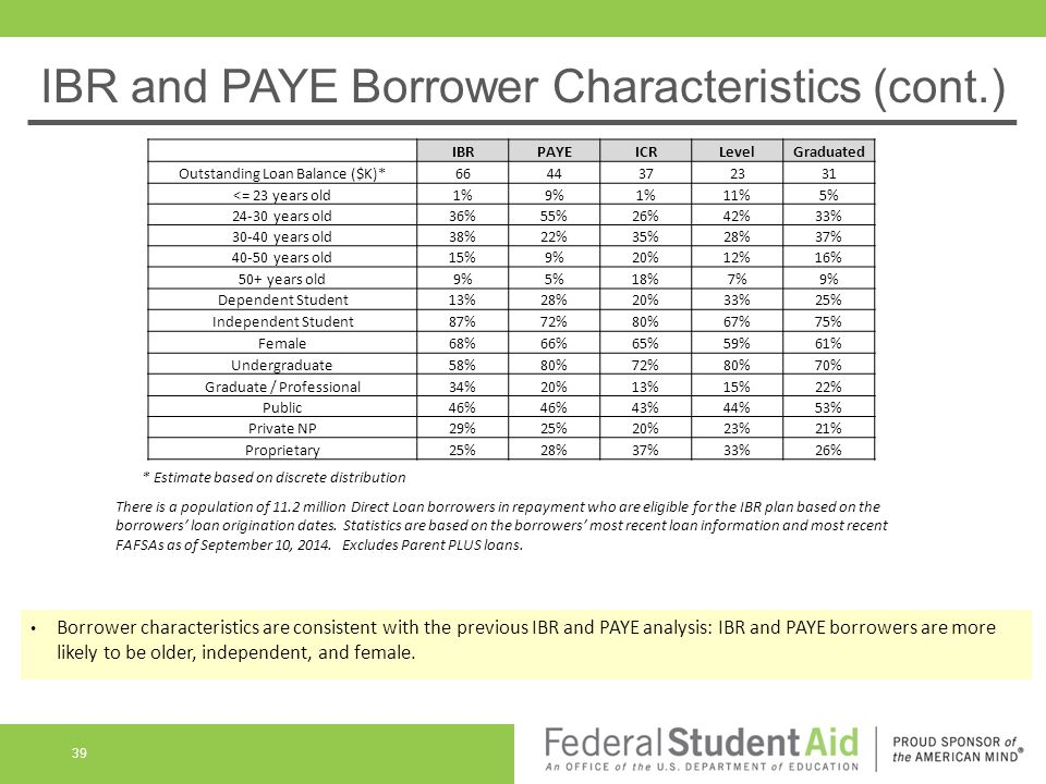 IBR and PAYE Borrower Characteristics (cont.) Borrower characteristics are consistent with the previous IBR and PAYE analysis: IBR and PAYE borrowers are more likely to be older, independent, and female.