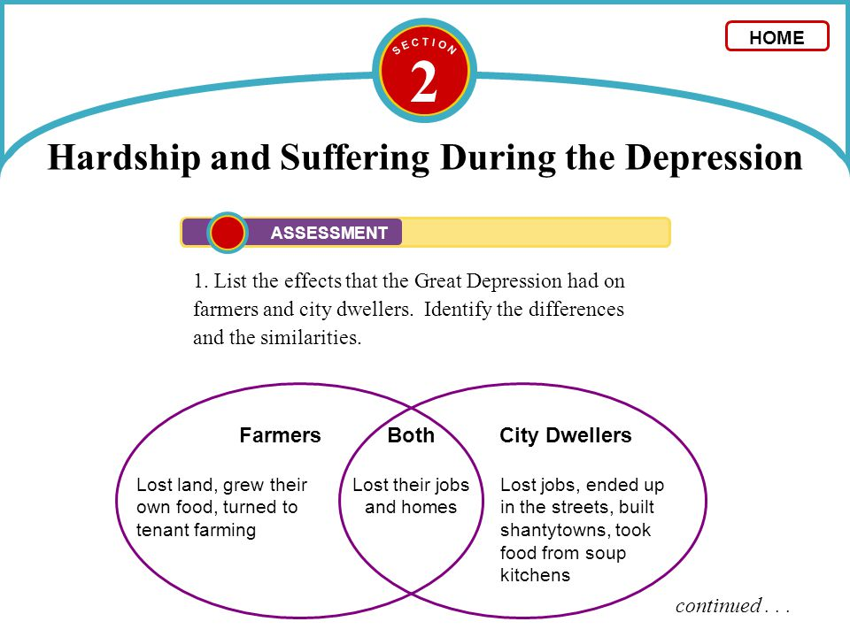 2 1. List the effects that the Great Depression had on farmers and city dwellers. Identify the differences and the similarities. continued... Both Los