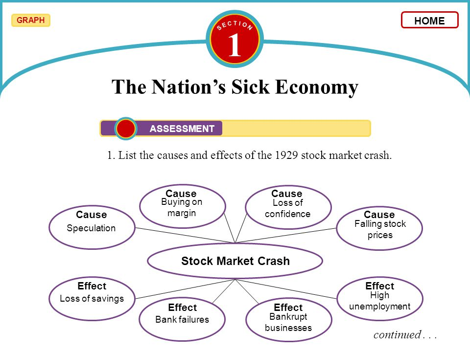 1 The Nation's Sick Economy 1. List the causes and effects of the 1929 stock market crash. continued... HOME ASSESSMENT Speculation Buying on margin F