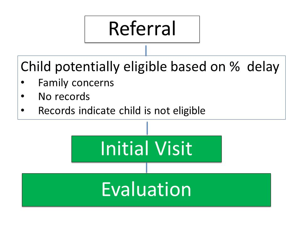 Referral Initial Visit Evaluation Child potentially eligible based on % delay Family concerns No records Records indicate child is not eligible