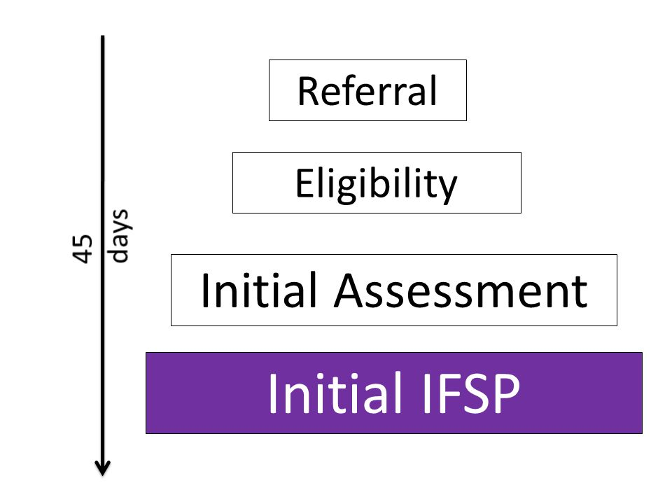 Referral Eligibility Initial Assessment Initial IFSP