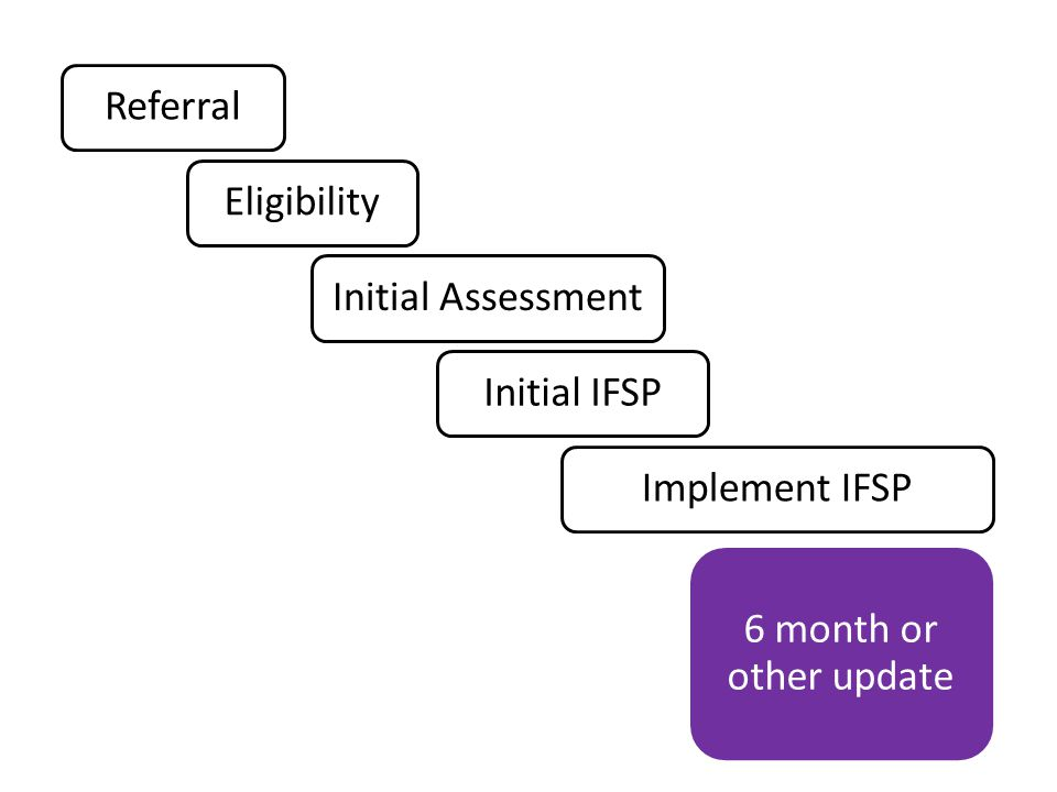 ReferralEligibilityInitial AssessmentInitial IFSPImplement IFSP 6 month or other update