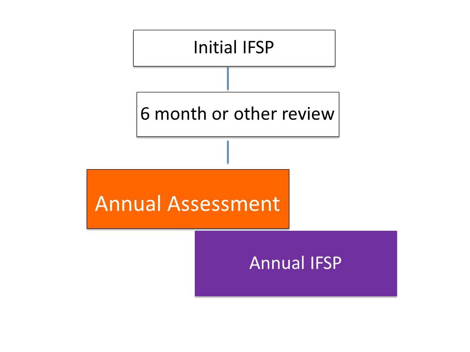 Initial IFSP 6 month or other review Annual Assessment Annual IFSP