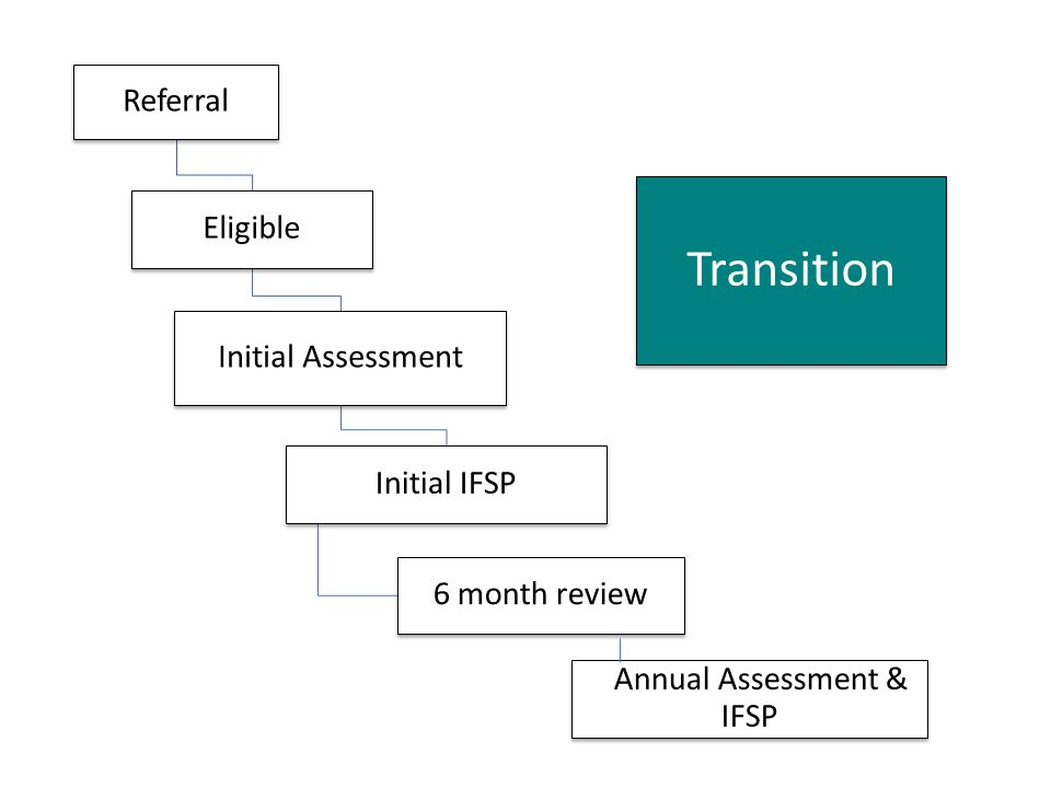 Referral Eligible Initial Assessment Initial IFSP 6 month review Annual Assessment & IFSP Transition