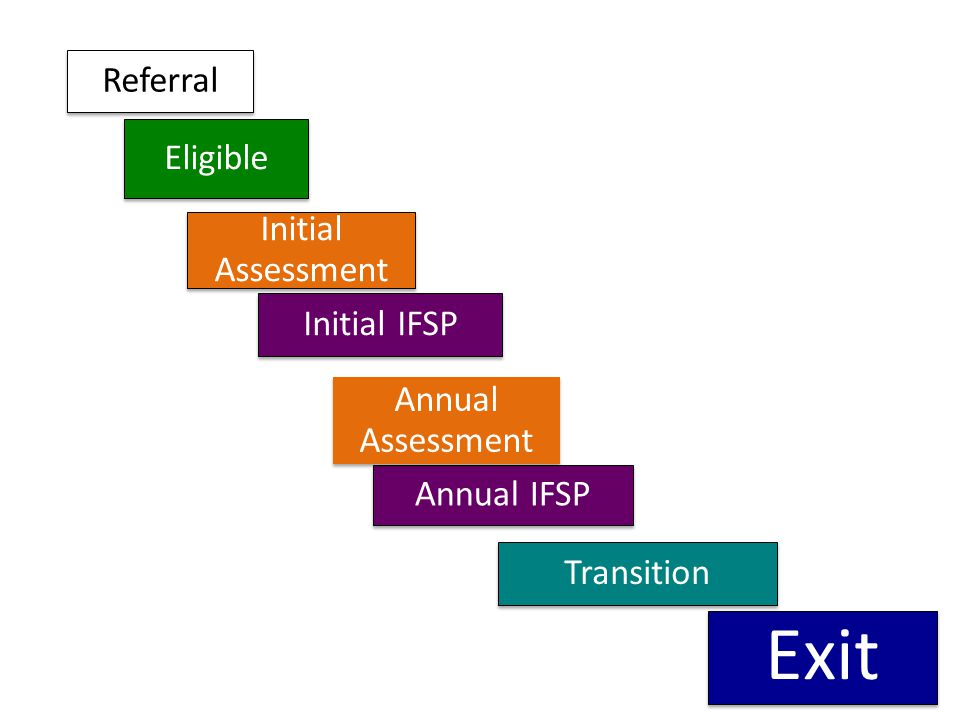 Referral Eligible Initial Assessment Initial IFSP Annual IFSP Transition Exit Annual Assessment
