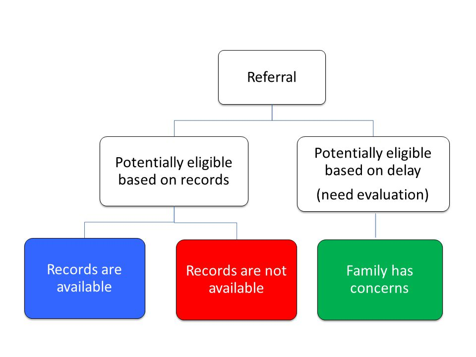 Referral Potentially eligible based on records Records are available Records are not available Potentially eligible based on delay (need evaluation) F