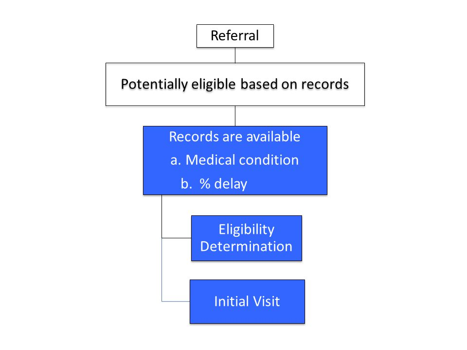 Referral Potentially eligible based on records Records are available a. Medical condition b. % delay Eligibility Determination Initial Visit