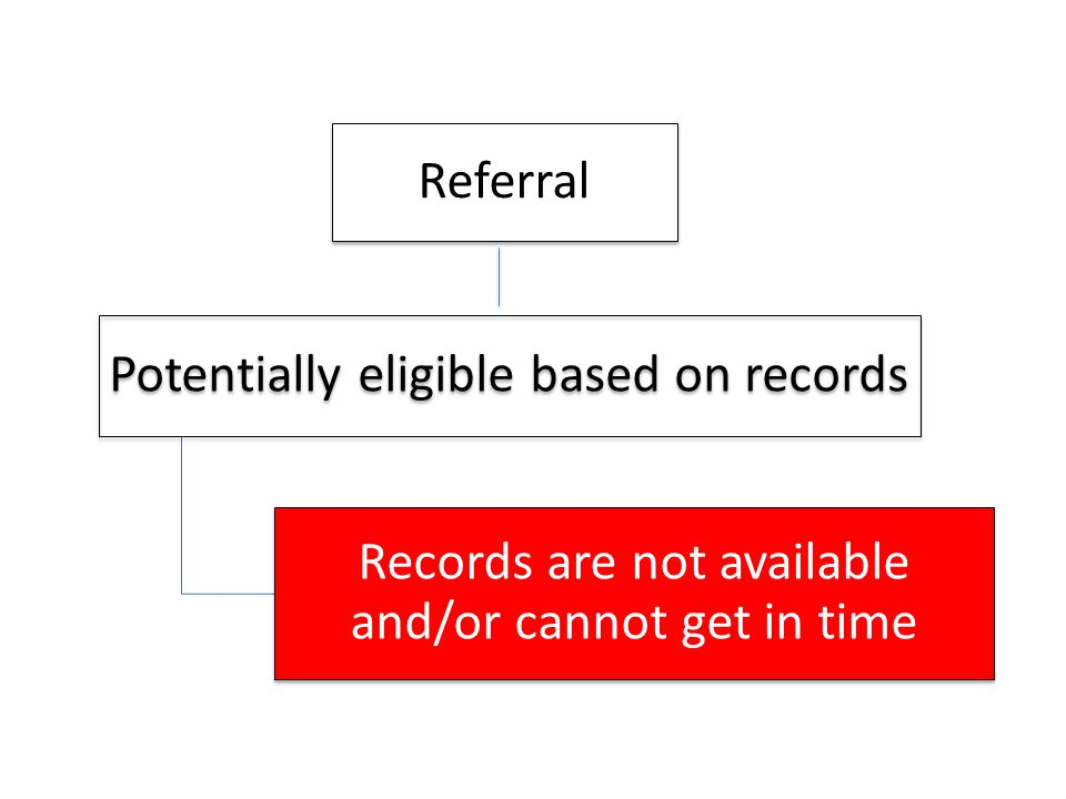 Referral Potentially eligible based on records Records are not available and/or cannot get in time