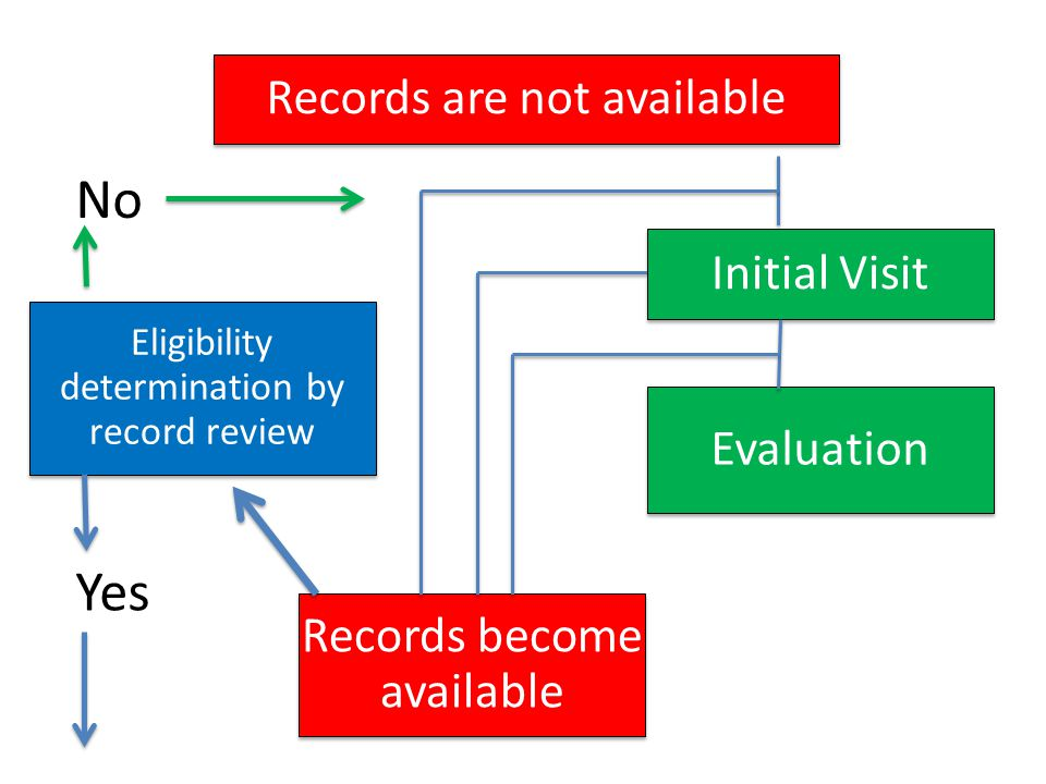 New Path Referral Potentially eligible based on records Records are available Records are not available Potentially eligible based on delay (need evaluation) Family has concerns