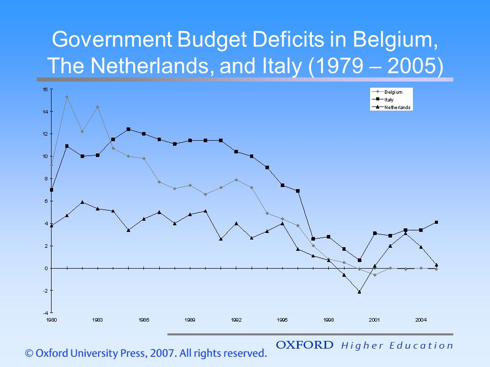 Government Budget Deficits in Belgium, The Netherlands, and Italy (1979 – 2005)
