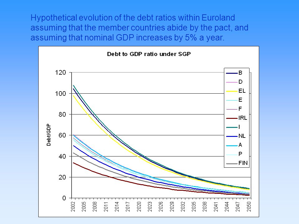 Hypothetical evolution of the debt ratios within Euroland assuming that the member countries abide by the pact, and assuming that nominal GDP increases by 5% a year.