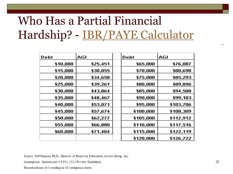 20 Who Has a Partial Financial Hardship? - IBR/PAYE CalculatorIBR/PAYE Calculator Source: Jeff Hanson, Ph.D., Director of Borrower Education, Access G