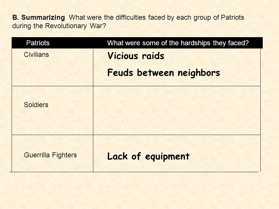 B. Summarizing What were the difficulties faced by each group of Patriots during the Revolutionary War? Patriots What were some of the hardships they