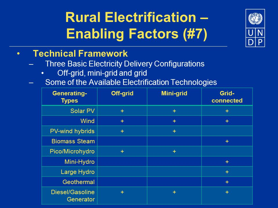 Rural Electrification – Enabling Factors (#7) Technical Framework –Three Basic Electricity Delivery Configurations Off-grid, mini-grid and grid –Some