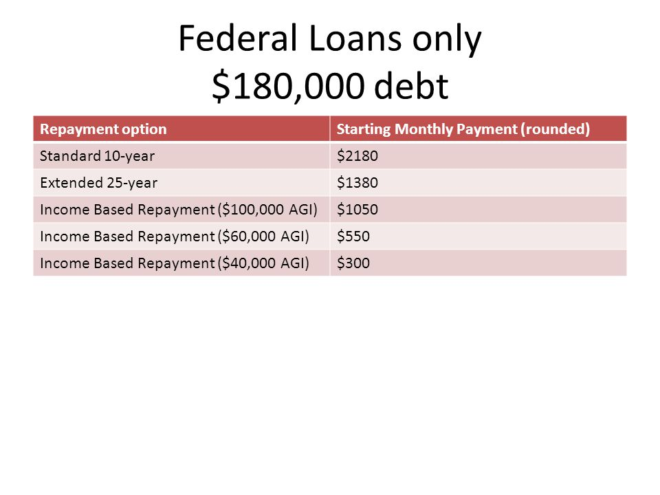 Federal Loans only $180,000 debt Repayment optionStarting Monthly Payment (rounded) Standard 10-year$2180 Extended 25-year$1380 Income Based Repayment ($100,000 AGI)$1050 Income Based Repayment ($60,000 AGI)$550 Income Based Repayment ($40,000 AGI)$300
