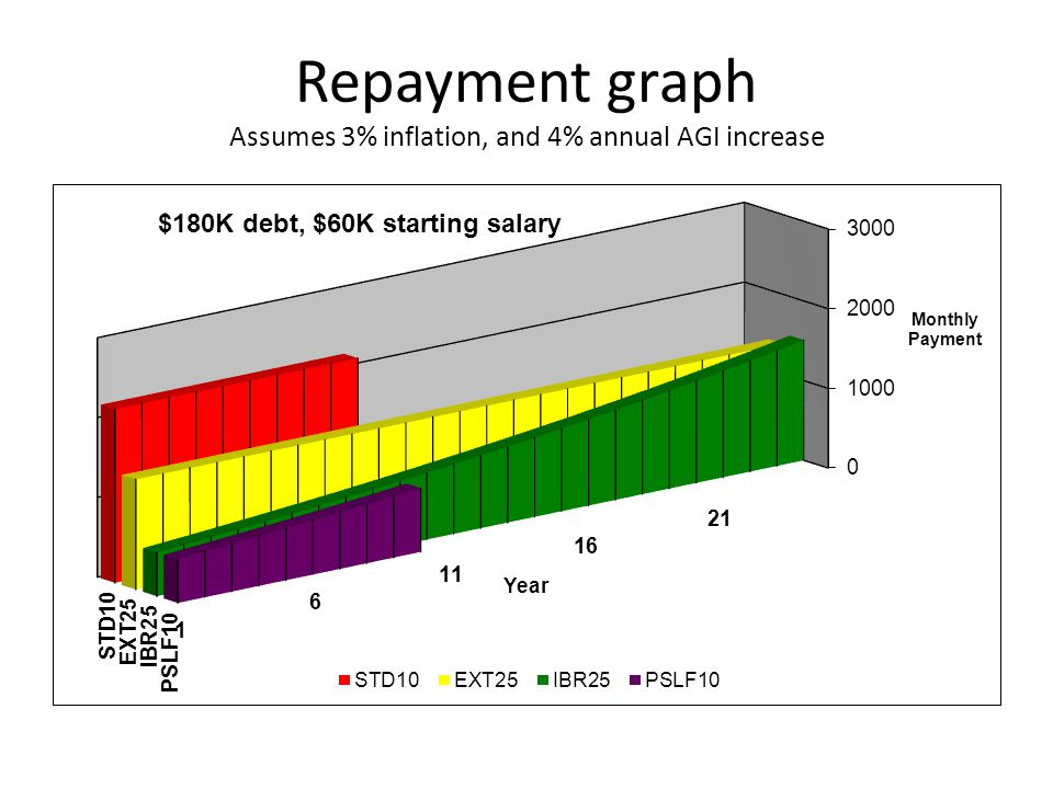 Repayment graph Assumes 3% inflation, and 4% annual AGI increase
