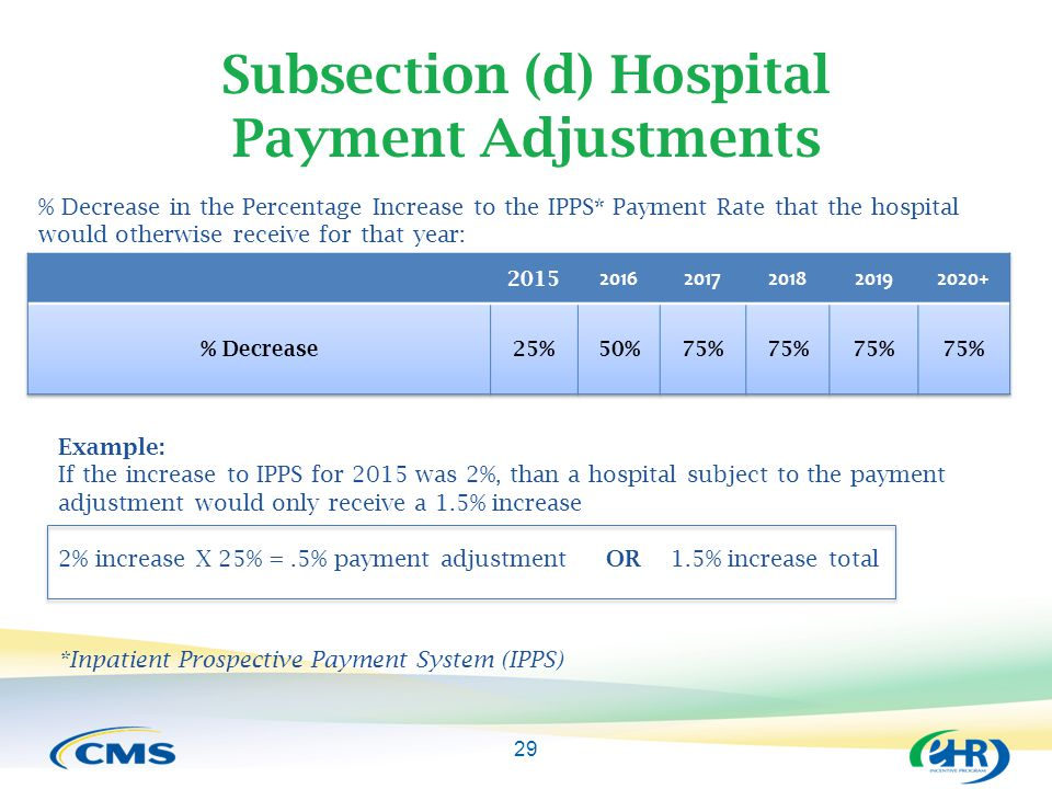 Subsection (d) Hospital Payment Adjustments 29 % Decrease in the Percentage Increase to the IPPS* Payment Rate that the hospital would otherwise receive for that year: Example: If the increase to IPPS for 2015 was 2%, than a hospital subject to the payment adjustment would only receive a 1.5% increase 2% increase X 25% =.5% payment adjustment OR 1.5% increase total *Inpatient Prospective Payment System (IPPS)