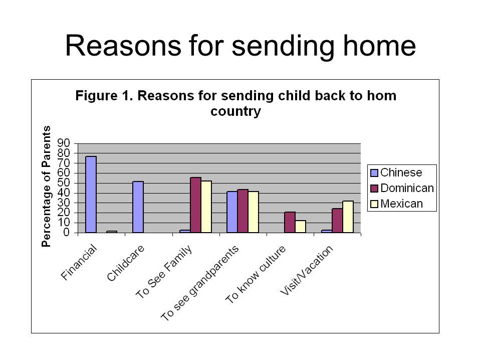 Reasons for sending home