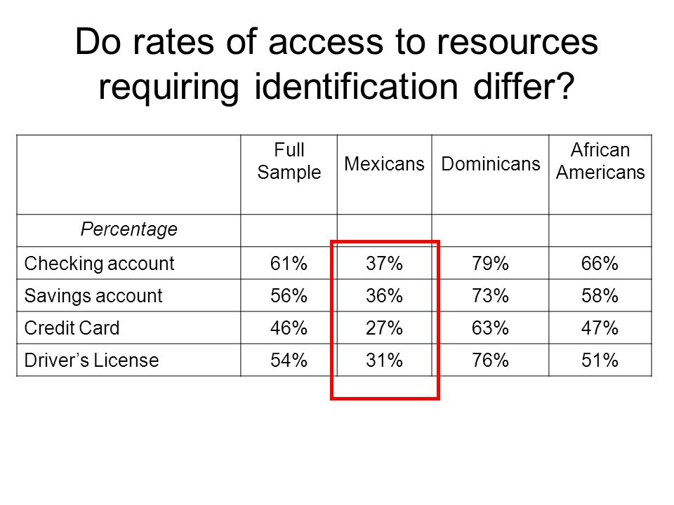 Do rates of access to resources requiring identification differ? Full Sample MexicansDominicans African Americans Percentage Checking account61%37%79%