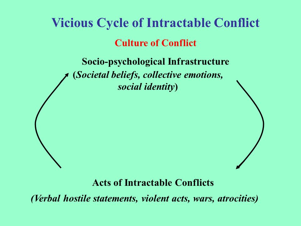 Vicious Cycle of Intractable Conflict Culture of Conflict Socio-psychological Infrastructure (Societal beliefs, collective emotions, social identity) Acts of Intractable Conflicts (Verbal hostile statements, violent acts, wars, atrocities)