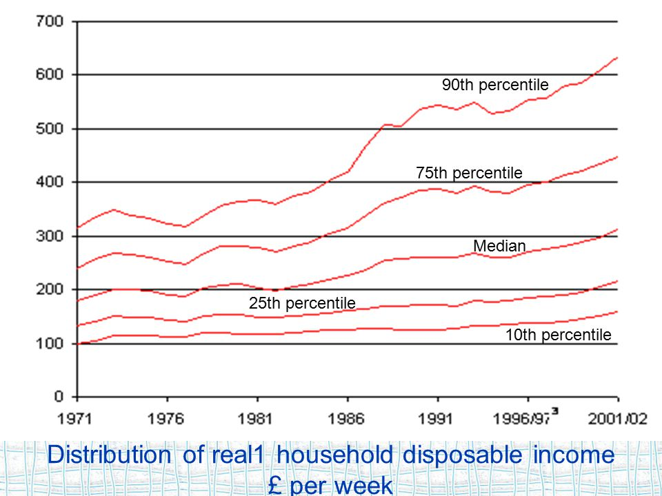 Distribution of real1 household disposable income £ per week 90th percentile Figure 5.14 Distribution of real 1 household disposable income 2 United K