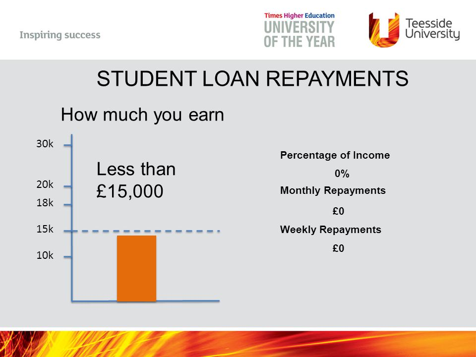 10k 15k 18k 20k 30k How much you earn Less than £15,000 Percentage of Income 0% Monthly Repayments £0 Weekly Repayments £0 STUDENT LOAN REPAYMENTS