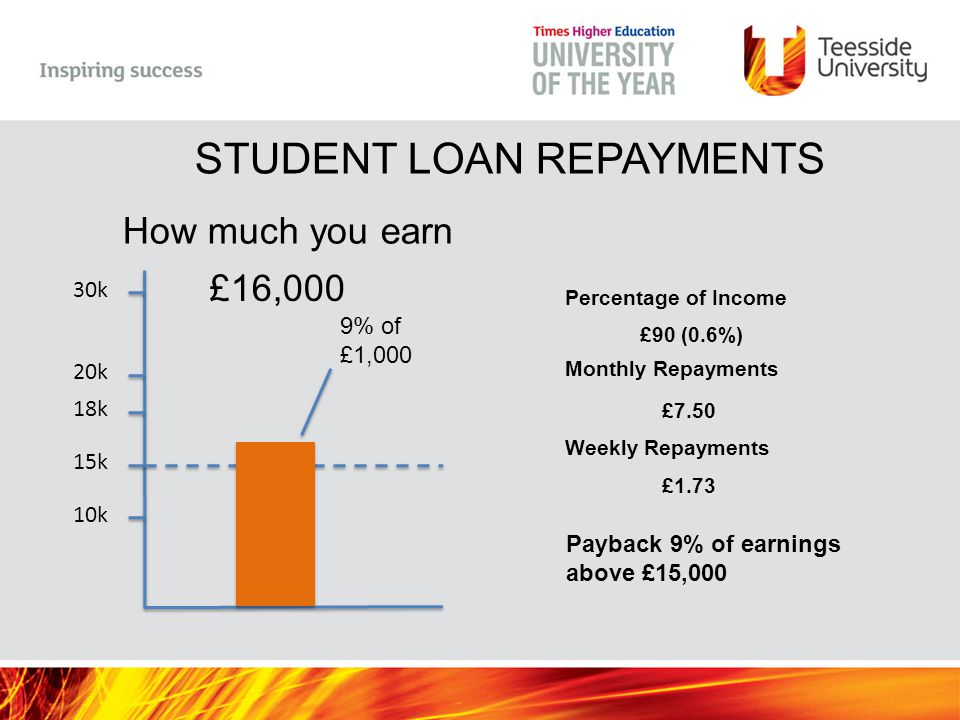 10k 15k 18k 20k 30k How much you earn £16,000 9% of £1,000 Payback 9% of earnings above £15,000 Percentage of Income £90 (0.6%) Monthly Repayments £7.