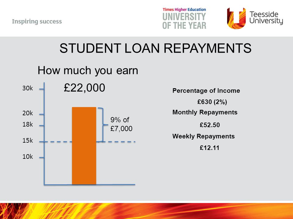 10k 15k 18k 20k 30k How much you earn £22,000 9% of £7,000 Percentage of Income £630 (2%) Monthly Repayments £52.50 Weekly Repayments £12.11 STUDENT L
