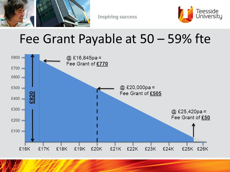 Fee Grant Payable at 50 – 59% fte £100 £200 £300 £400 £500 £600 £700 £800 £17K£18K £19K £25K£26K£23K£24K£22K£21K£20K£16K @ £25,420pa = Fee Grant of £5