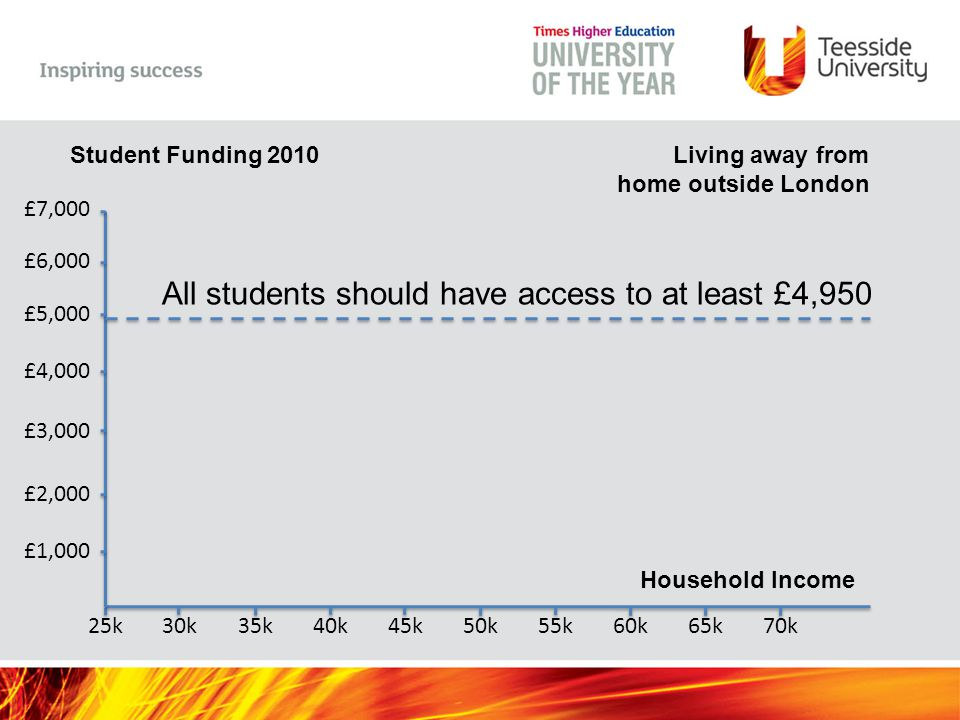 Household Income 25k30k35k40k45k50k55k60k65k70k Student Funding 2010 £1,000 £2,000 £3,000 £4,000 £5,000 £6,000 £7,000 Living away from home outside London Maintenance Loan Maintenance Grant c£34K