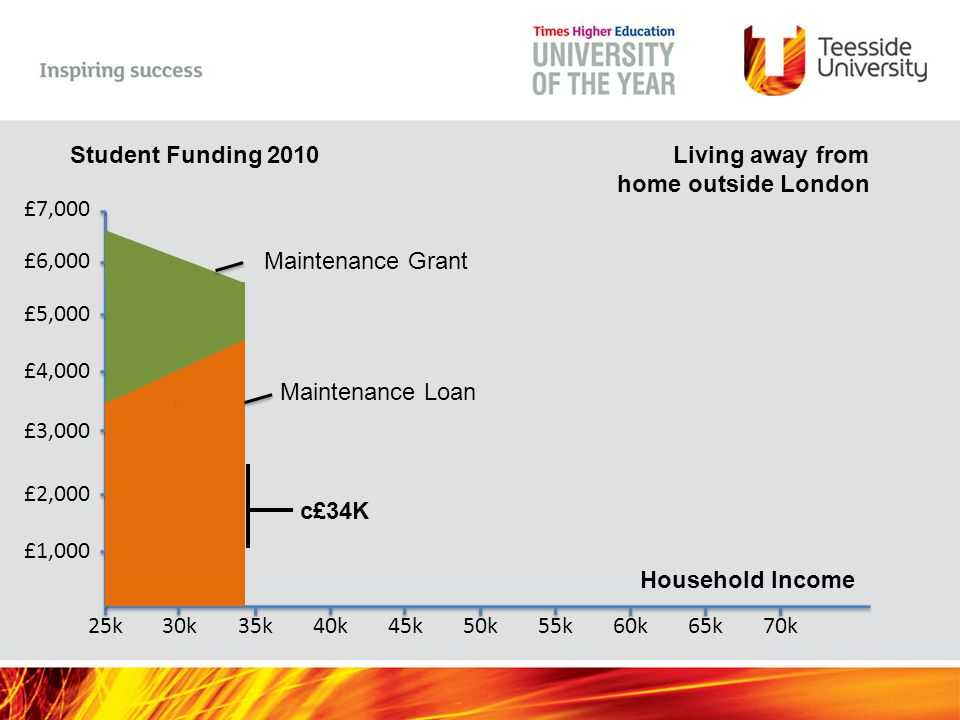 Household Income 25k30k35k40k45k50k55k60k65k70k Student Funding 2010 £1,000 £2,000 £3,000 £4,000 £5,000 £6,000 £7,000 Living away from home outside London c£51K