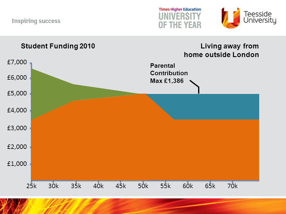 Household Income 25k30k35k40k45k50k55k60k65k70k Student Funding 2010 £1,000 £2,000 £3,000 £4,000 £5,000 £6,000 £7,000 Living away from home outside London Parental Contribution Max £1,386