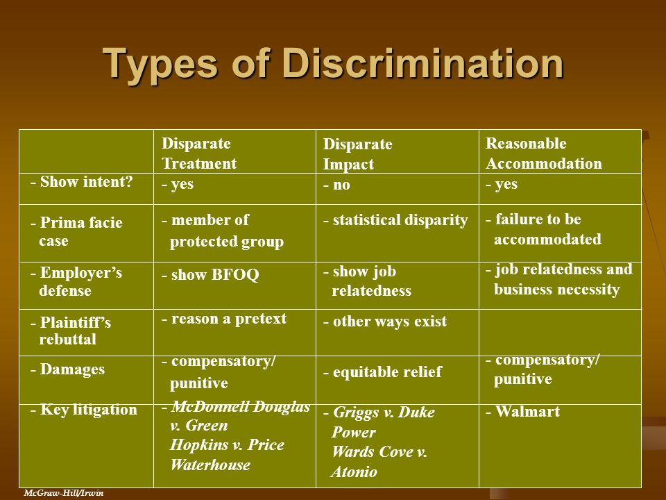 Types of Discrimination - Show intent.