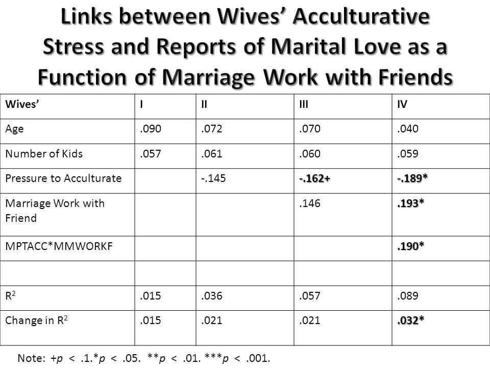 Wives'IIIIIIIV Age.090.072.070.040 Number of Kids.057.061.060.059 Pressure to Acculturate-.145-.162+-.189* Marriage Work with Friend.146.193* MPTACC*MMWORKF.190* R2R2.015.036.057.089 Change in R 2.015.021.032* Note: +p <.1.*p <.05.