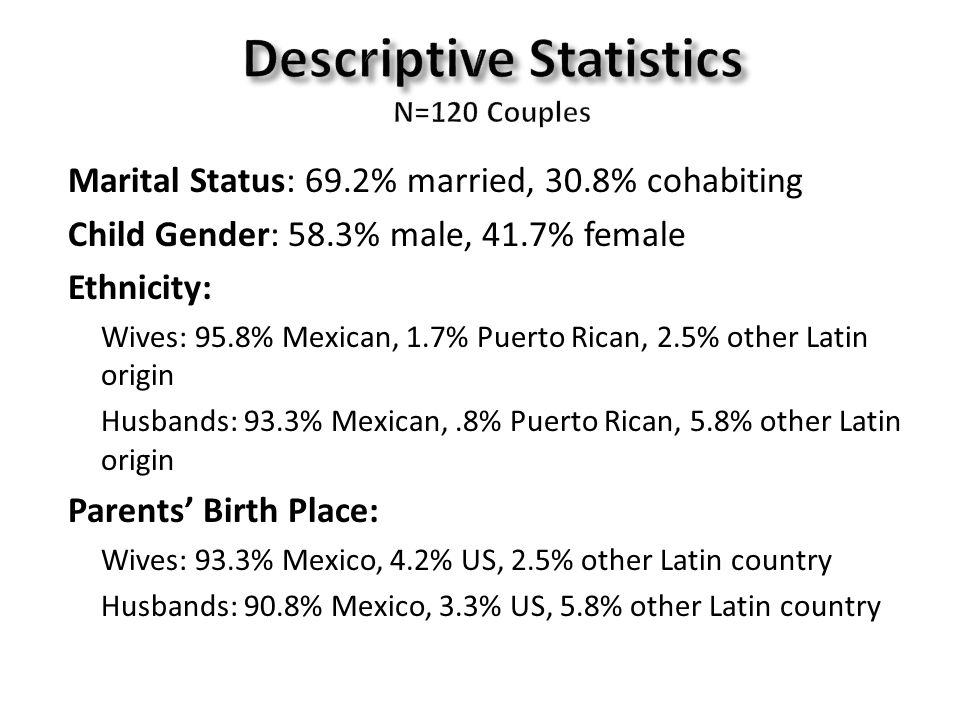 Marital Status: 69.2% married, 30.8% cohabiting Child Gender: 58.3% male, 41.7% female Ethnicity: – Wives: 95.8% Mexican, 1.7% Puerto Rican, 2.5% other Latin origin – Husbands: 93.3% Mexican,.8% Puerto Rican, 5.8% other Latin origin Parents' Birth Place: – Wives: 93.3% Mexico, 4.2% US, 2.5% other Latin country – Husbands: 90.8% Mexico, 3.3% US, 5.8% other Latin country