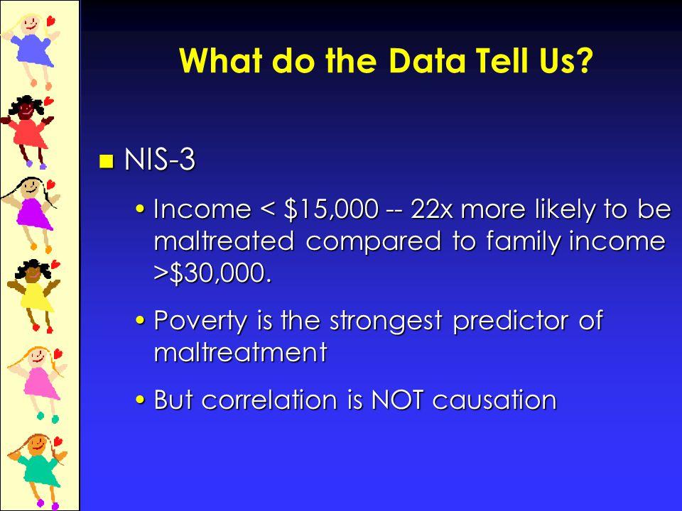 U.S.Child Poverty Population 72.0 million children in the U.S.