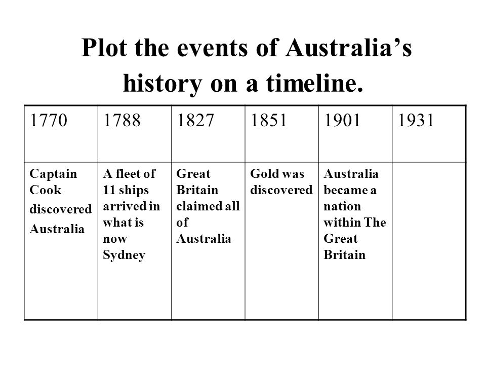 Plot the events of Australia's history on a timeline.