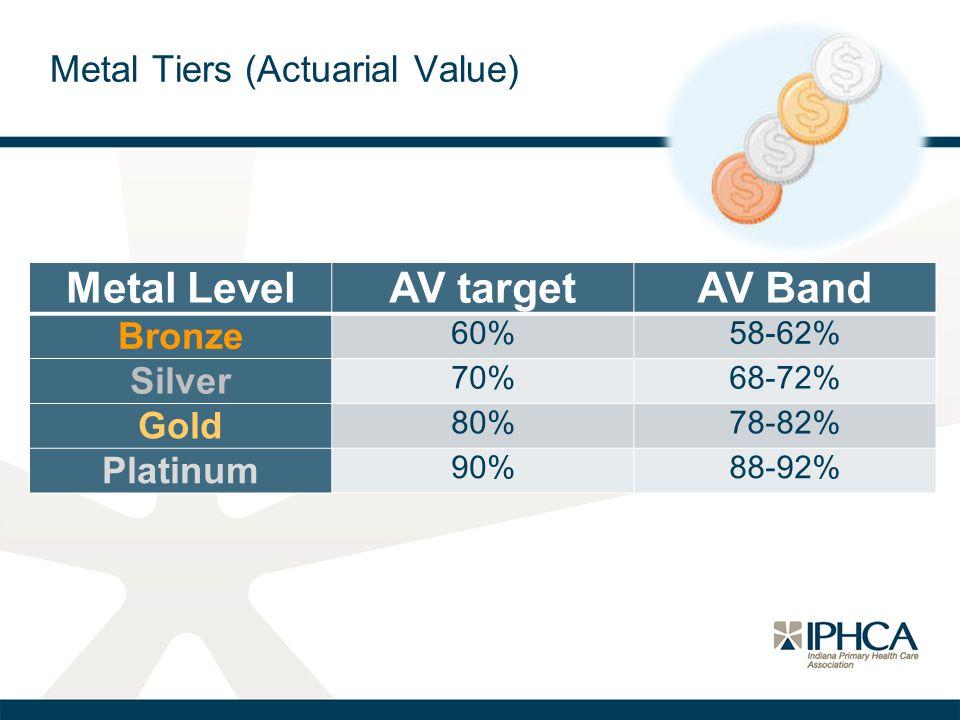 Metal LevelAV targetAV Band Bronze 60%58-62% Silver 70%68-72% Gold 80%78-82% Platinum 90%88-92%