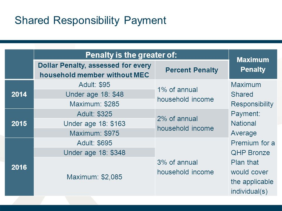 Shared Responsibility Payment Penalty is the greater of: Maximum Penalty Dollar Penalty, assessed for every household member without MEC Percent Penalty 2014 Adult: $95 1% of annual household income Maximum Shared Responsibility Payment: National Average Premium for a QHP Bronze Plan that would cover the applicable individual(s) Under age 18: $48 Maximum: $ Adult: $325 2% of annual household income Under age 18: $163 Maximum: $ Adult: $695 3% of annual household income Under age 18: $348 Maximum: $2,085