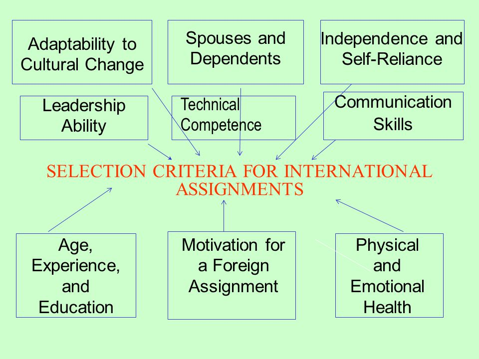 SELECTION CRITERIA FOR INTERNATIONAL ASSIGNMENTS Independence and Self-Reliance Age, Experience, and Education Communication Skills Spouses and Depend