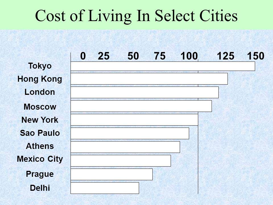 Cost of Living In Select Cities Tokyo Hong Kong London Moscow New York Sao Paulo Athens Mexico City Prague Delhi 0 25 50 75 100125 150